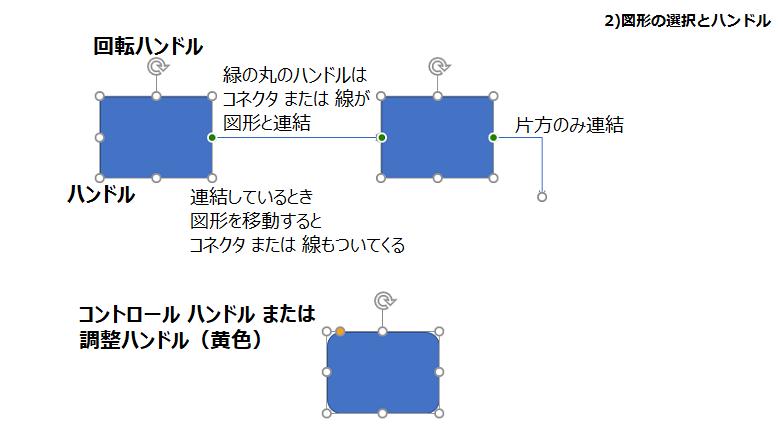 図形のハンドル