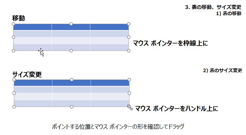 表の移動、サイズ変更