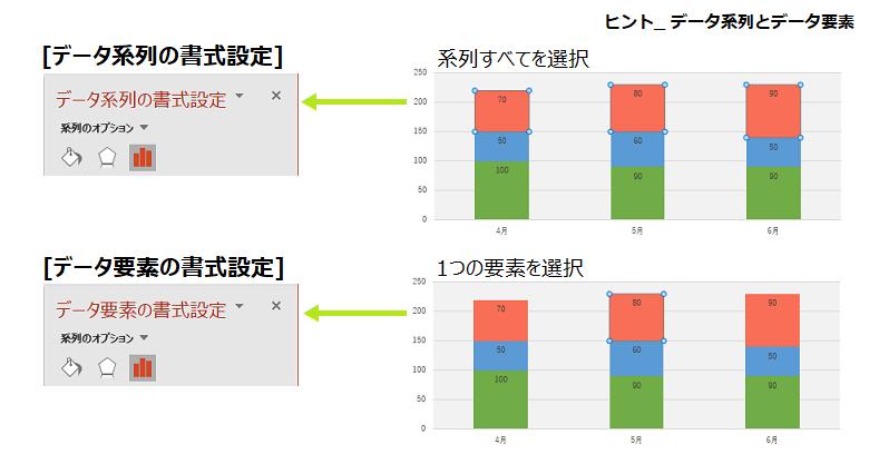 データ系列とデータ要素